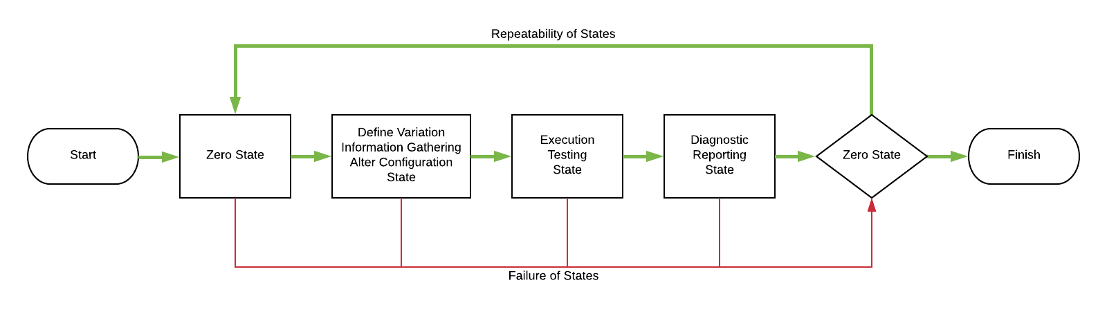 Automated States Hoirzontial
