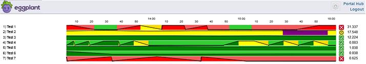 Interactive Monitoring Dashboard - example 1