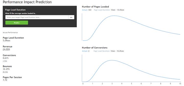Performance impact prediction baseline